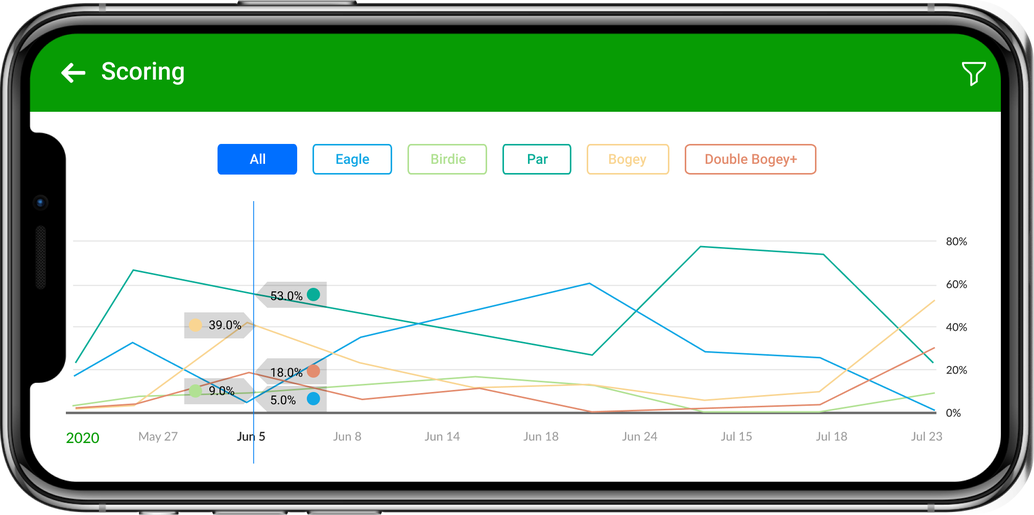 Golf statistics app screenshot showing landscape graph to see trends