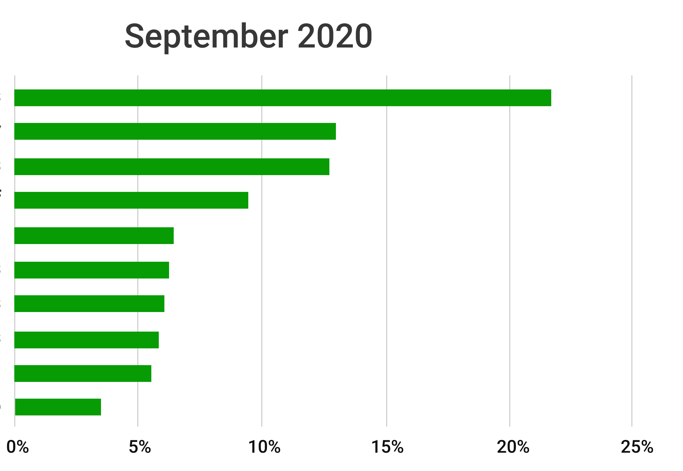 September 2020, most popular golf betting games in Beezer Golf