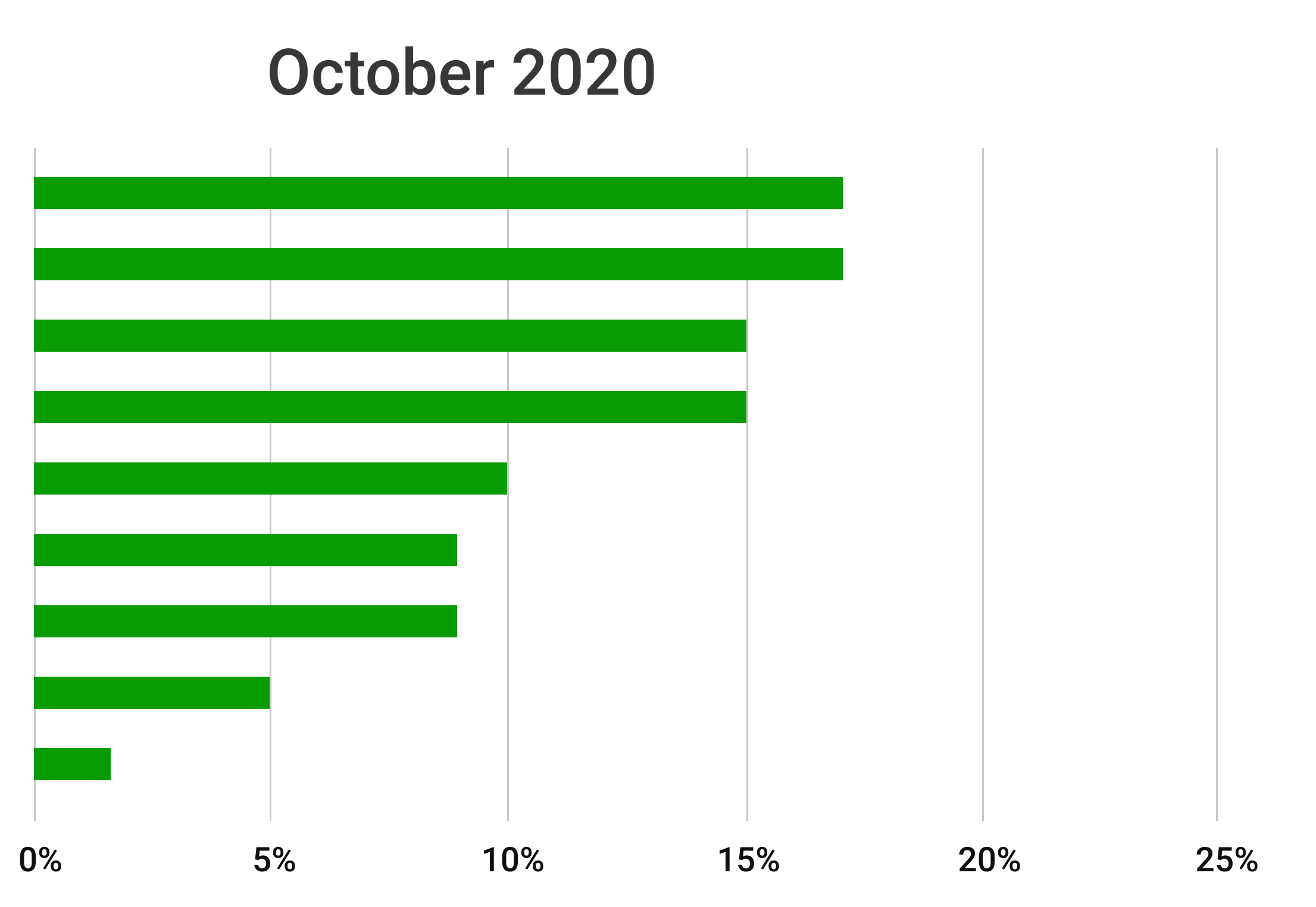 October 2020, most popular golf betting games in Beezer Golf